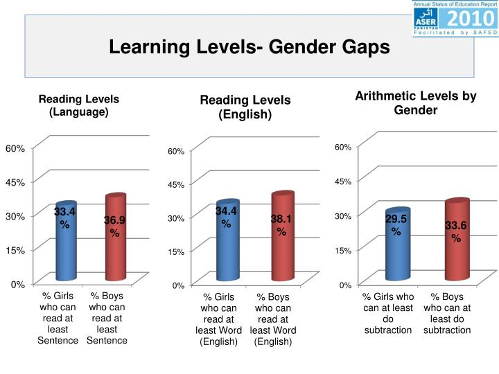 Learning Levels- Gender Gaps