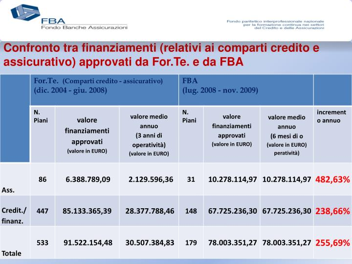 Confronto tra finanziamenti (relativi ai comparti credito e assicurativo) approvati da For.Te. e da FBA