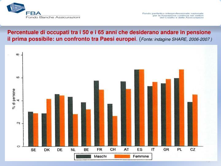 Percentuale di occupati tra i 50 e i 65 anni che desiderano andare in pensione il prima possibile: un confronto tra Paesi europei