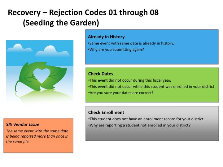 Recovery – Rejection Codes 01 through 08