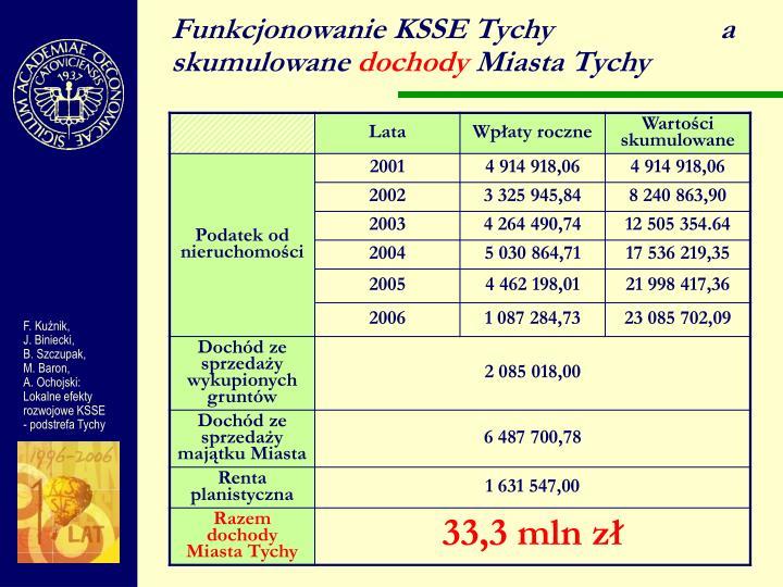 Funkcjonowanie KSSE Tychy                      a skumulowane