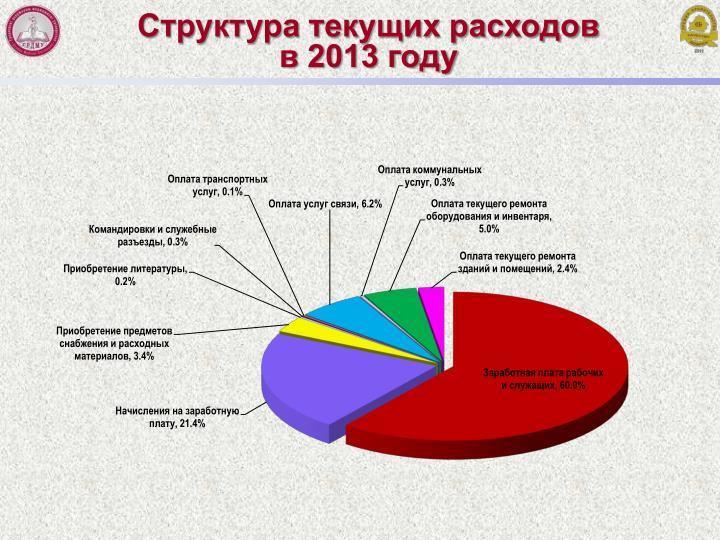 Структура текущих расходов