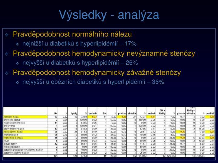 Výsledky - analýza