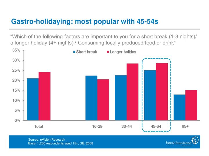 Gastro-holidaying: most popular with 45-54s