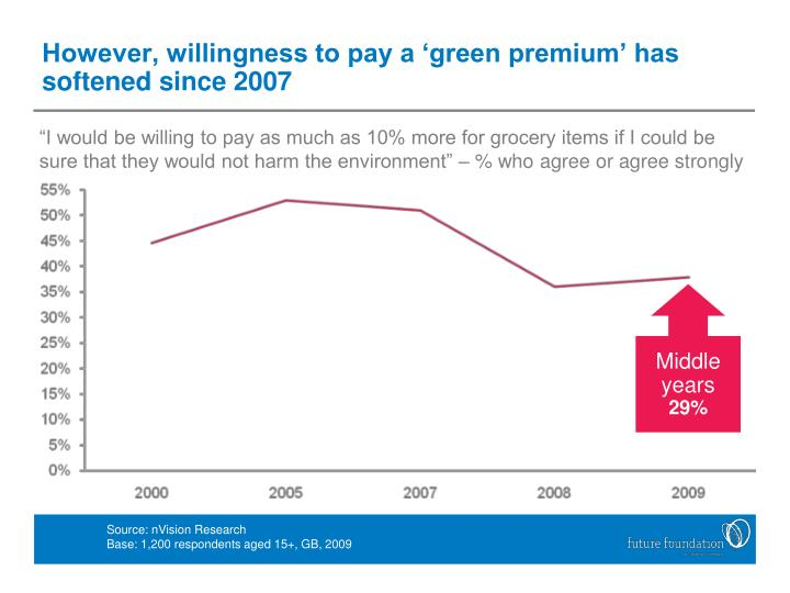However, willingness to pay a 'green premium' has softened since 2007