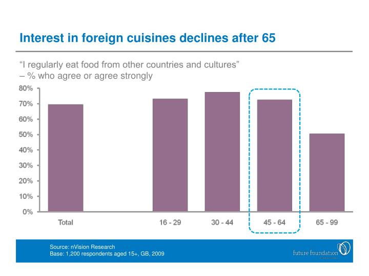 Interest in foreign cuisines declines after 65