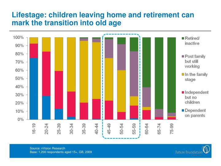 Lifestage: children leaving home and retirement can mark the transition into old age