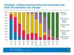 lifestage children leaving home and retirement can mark the transition into old age