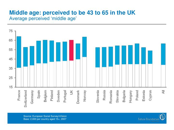 Middle age: perceived to be 43 to 65 in the UK
