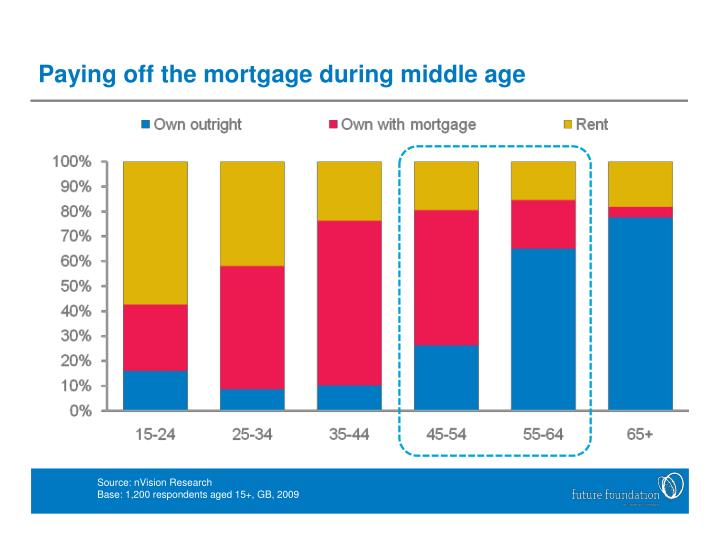 Paying off the mortgage during middle age