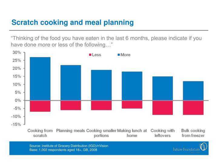 Scratch cooking and meal planning