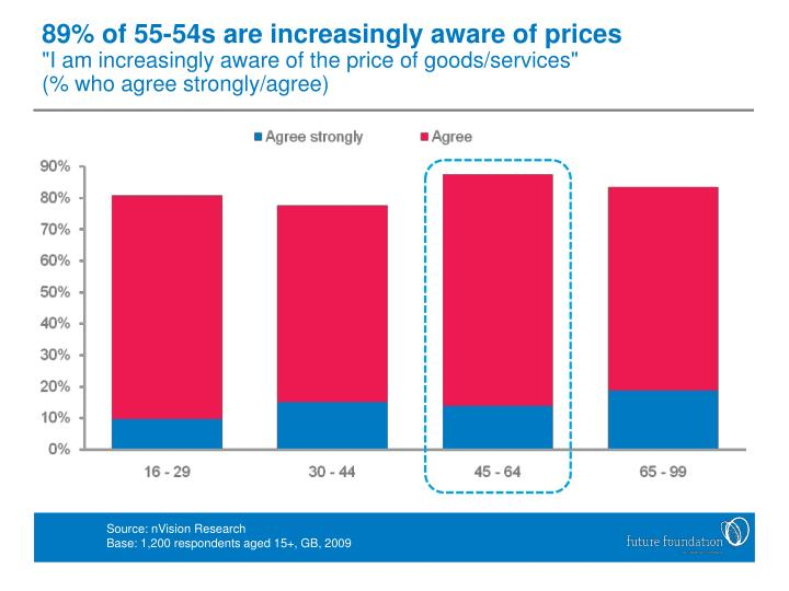 89% of 55-54s are increasingly aware of prices