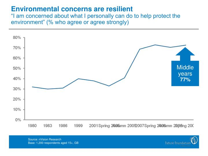 Environmental concerns are resilient