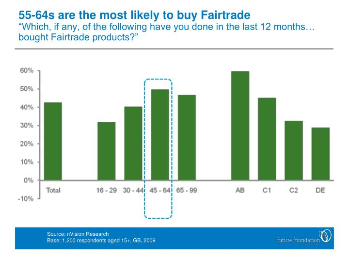 55-64s are the most likely to buy Fairtrade