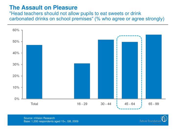 The Assault on Pleasure