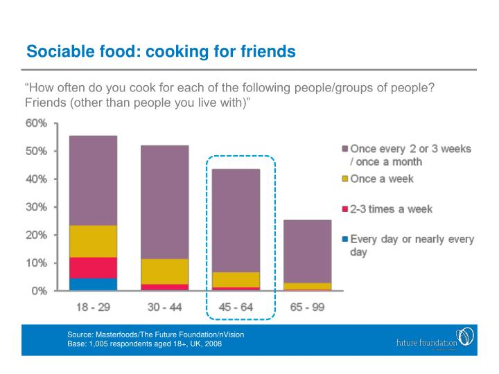 Sociable food: cooking for friends