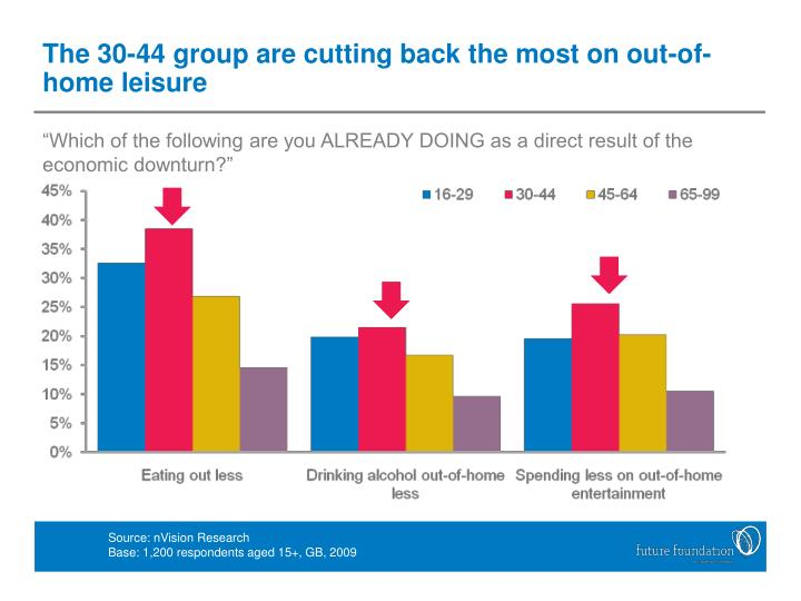 The 30-44 group are cutting back the most on out-of-home leisure