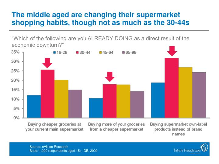 The middle aged are changing their supermarket shopping habits, though not as much as the 30-44s