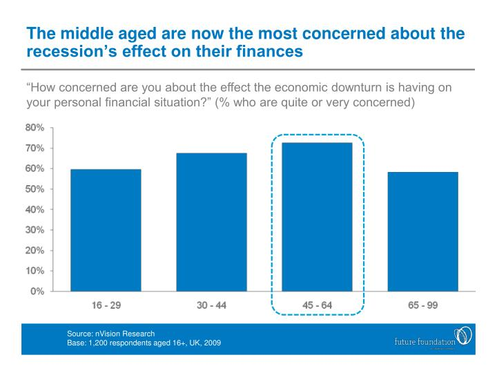 The middle aged are now the most concerned about the recession's effect on their finances