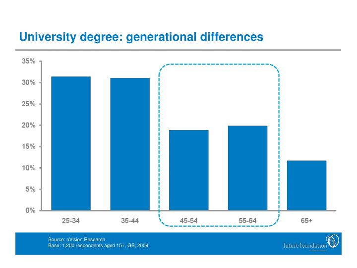 University degree: generational differences