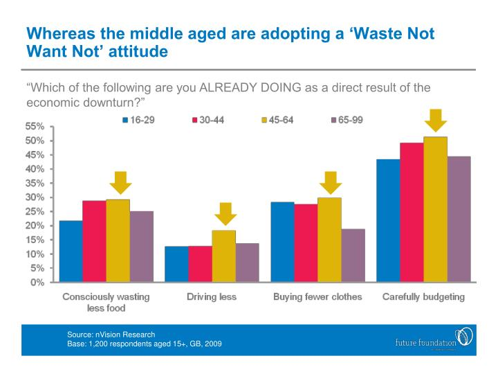 Whereas the middle aged are adopting a 'Waste Not Want Not' attitude
