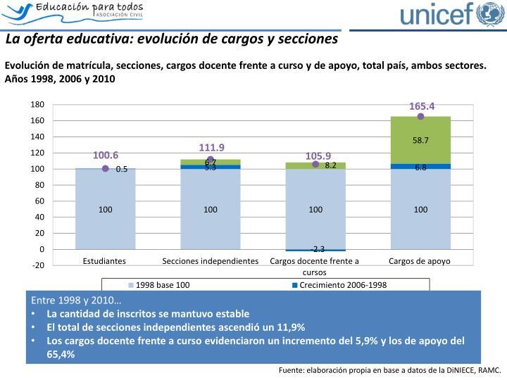 La oferta educativa: evolución de cargos y