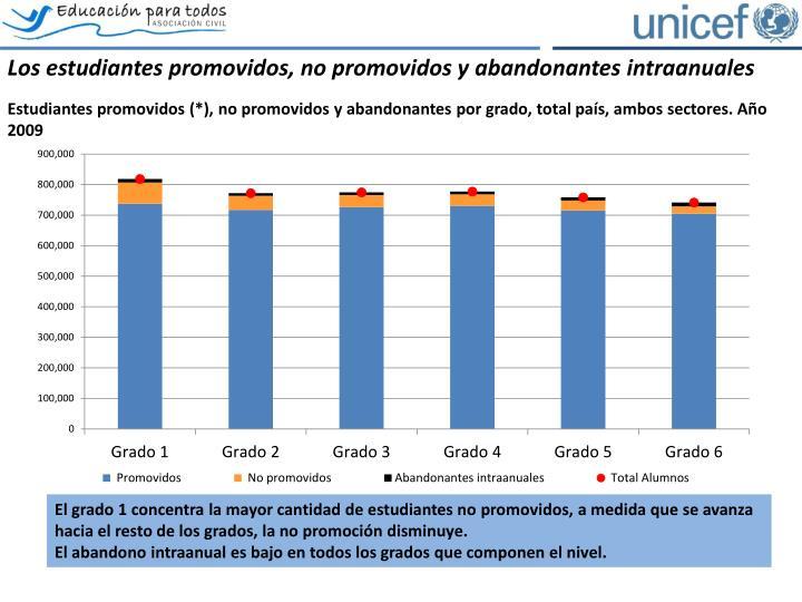 Los estudiantes promovidos, no promovidos y abandonantes