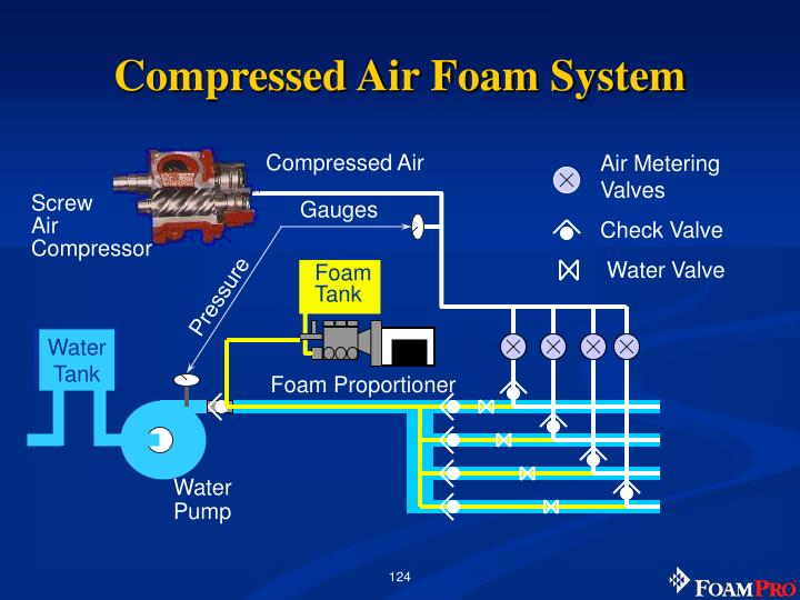 Compressed air foam system