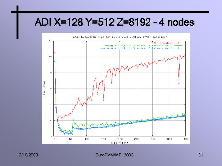 ADI X=128 Y=512 Z=8192 – 4 nodes