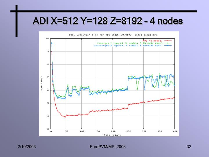 ADI X=512 Y=128 Z=8192 – 4 nodes