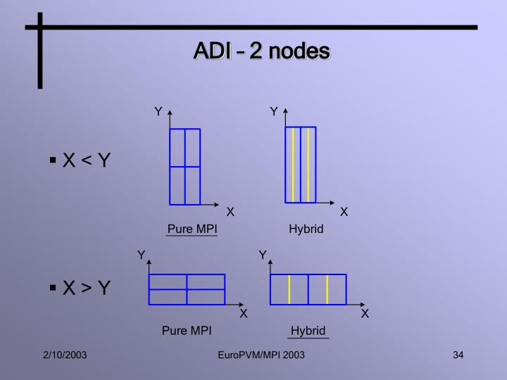 ADI – 2 nodes