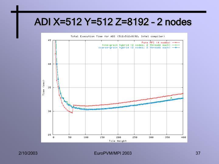 ADI X=512 Y=512 Z=8192 – 2 nodes