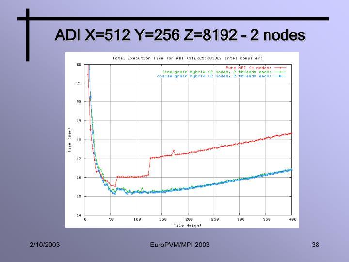 ADI X=512 Y=256 Z=8192 – 2 nodes