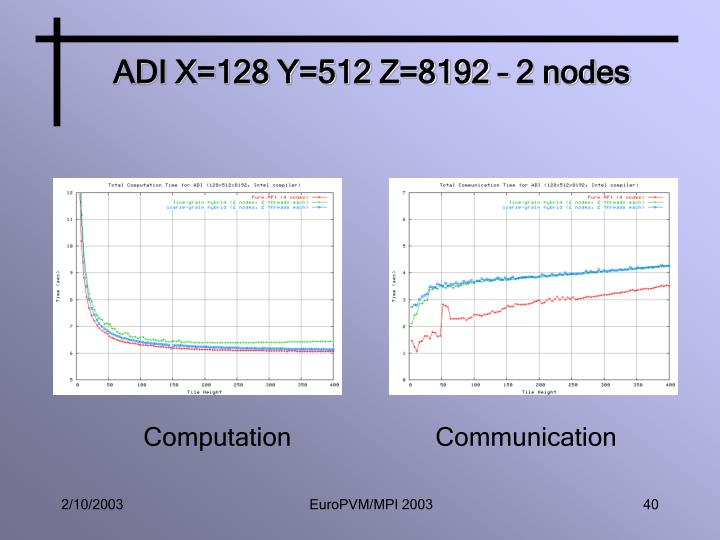 ADI X=128 Y=512 Z=8192 – 2 nodes