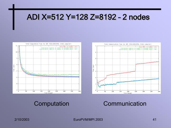 ADI X=512 Y=128 Z=8192 – 2 nodes