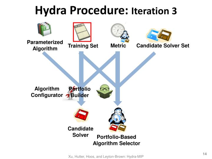 Hydra Procedure: