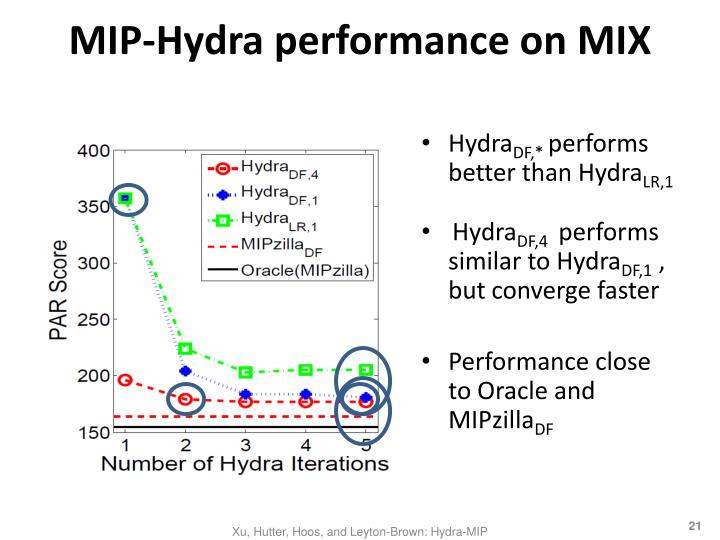MIP-Hydra performance on MIX
