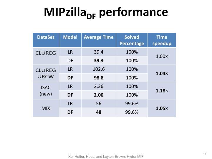 MIPzilla
