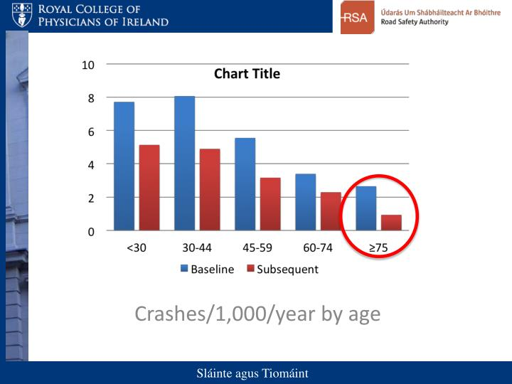 Crashes/1,000/year by age