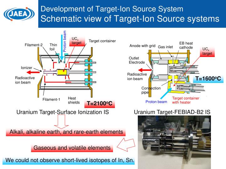 Development of Target-Ion Source System