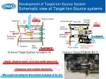 development of target ion source system schematic view of target ion source systems