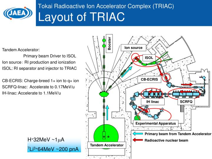 Tokai Radioactive Ion Accelerator Complex (TRIAC)