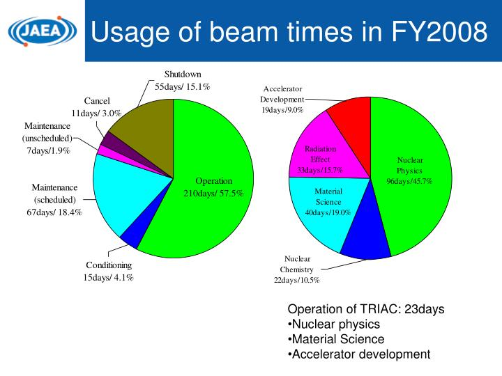 Usage of beam times in FY2008