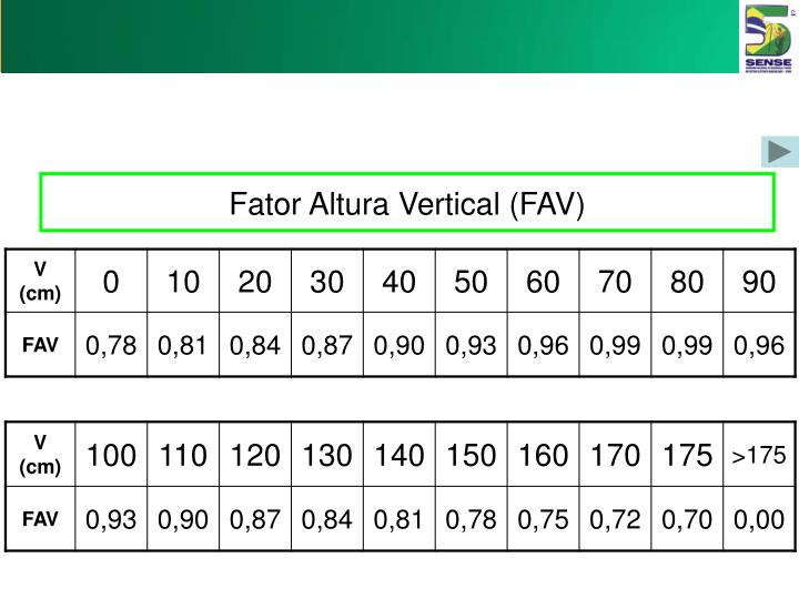 Fator Altura Vertical (FAV)