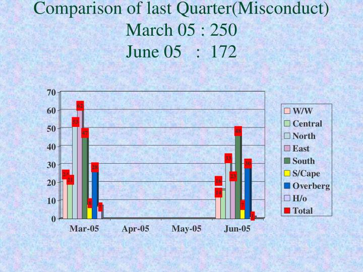 Comparison of last Quarter(Misconduct)