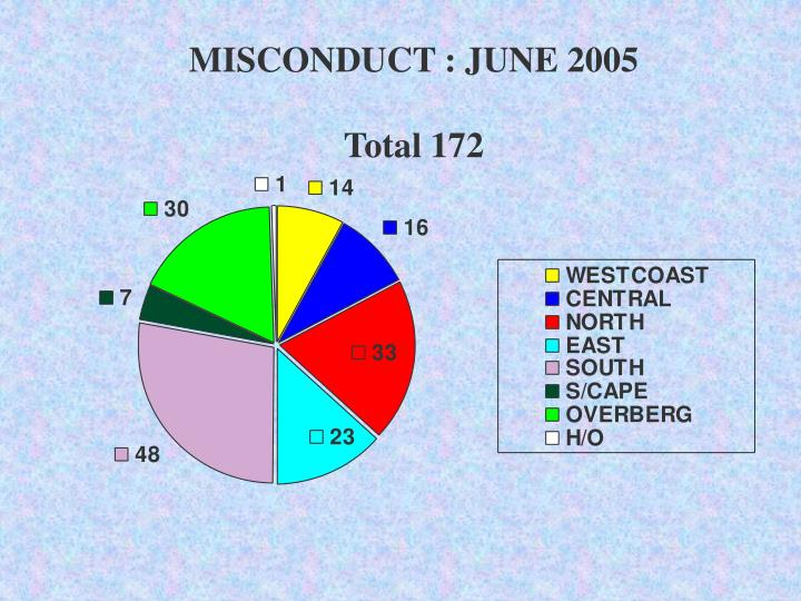 MISCONDUCT : JUNE 2005