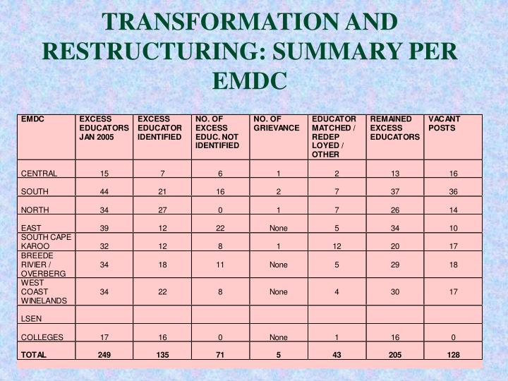 TRANSFORMATION AND RESTRUCTURING: SUMMARY PER EMDC