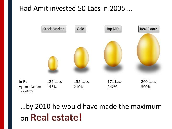 Had Amit invested 50 Lacs in 2005 …
