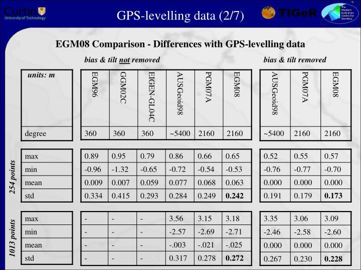 GPS-levelling data (2/7)