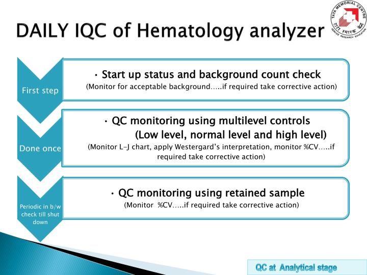 DAILY IQC of Hematology analyzer